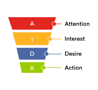 What is Sales Funnel?