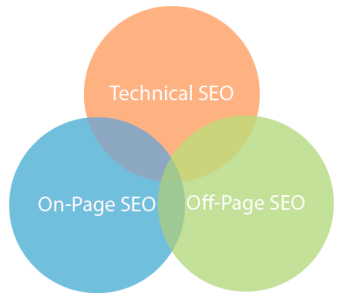 SEO Business Definition